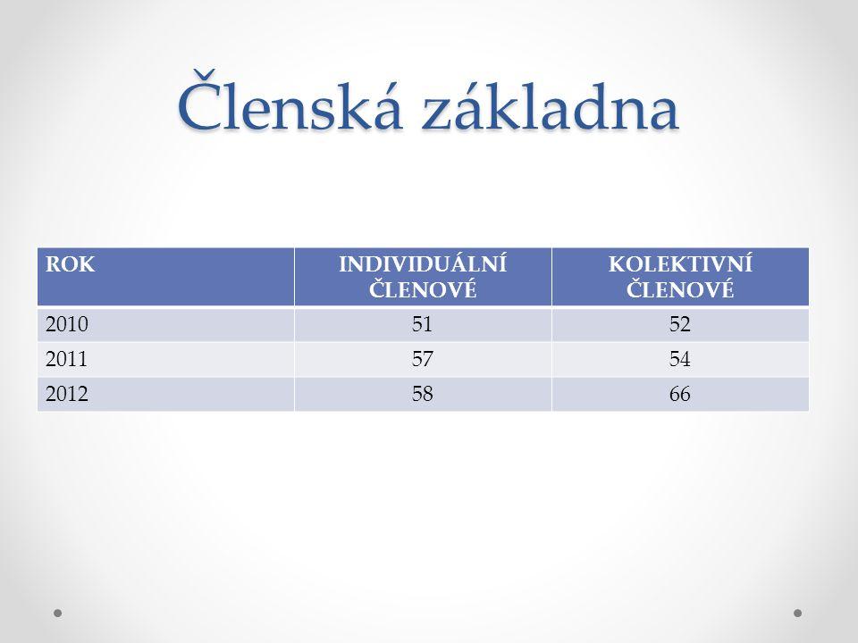 Členská základna ROKINDIVIDUÁLNÍ ČLENOVÉ KOLEKTIVNÍ ČLENOVÉ 20105152 20115754 20125866