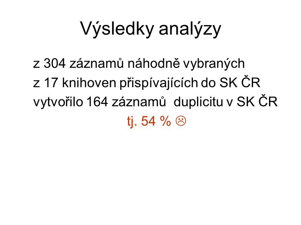 Výsledky analýzy z 304 záznamů náhodně vybraných z 17 knihoven přispívajících do SK ČR vytvořilo 164 záznamů duplicitu v SK ČR tj. 54 % 