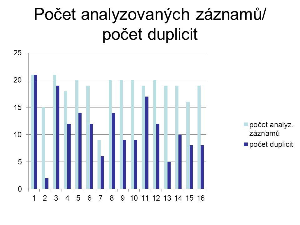 Příklad 8 v SK ČR vzniká multiplicita (celkem 3 záznamy) z důvodu uvedení/neuvedení hlavního záhlaví a odlišného zpracování názvových údajů Všichni se mýlíme, ale každý se mýlí po svém.