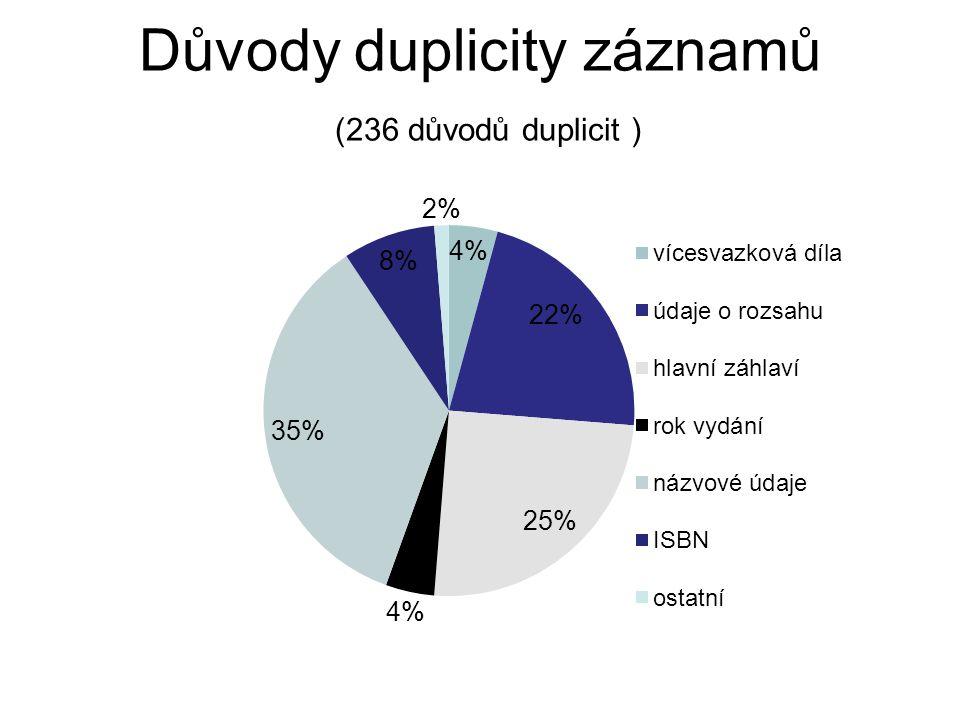 Důvody duplicity záznamů (236 důvodů duplicit )