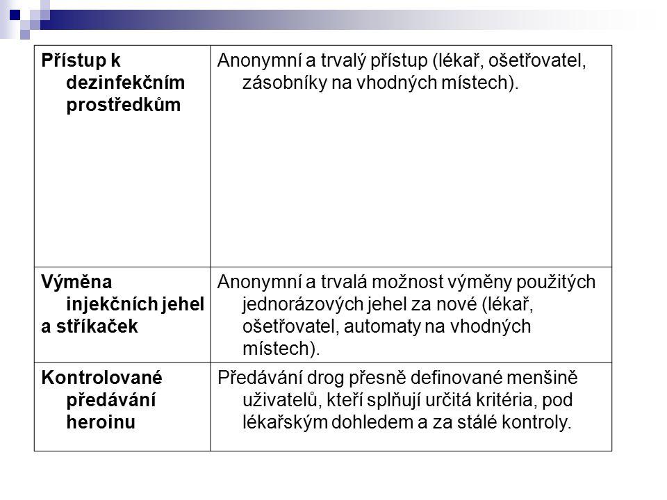 Přístup k dezinfekčním prostředkům Anonymní a trvalý přístup (lékař, ošetřovatel, zásobníky na vhodných místech).