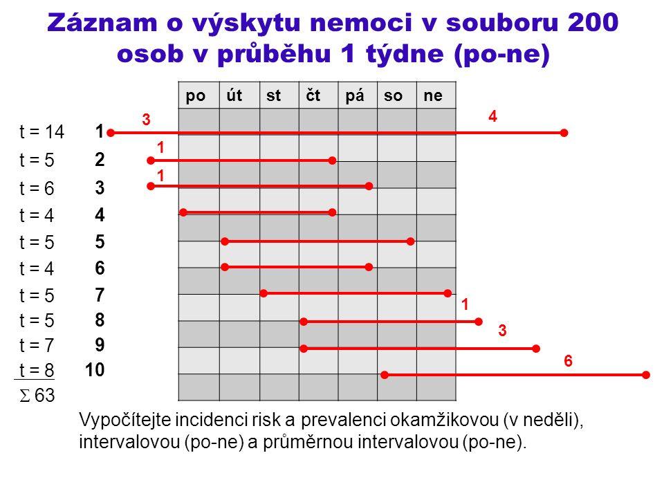 Záznam o výskytu nemoci v souboru 200 osob v průběhu 1 týdne (po-ne) 1 2 3 4 5 6 7 8 9 10 Vypočítejte incidenci risk a prevalenci okamžikovou (v neděli), intervalovou (po-ne) a průměrnou intervalovou (po-ne).