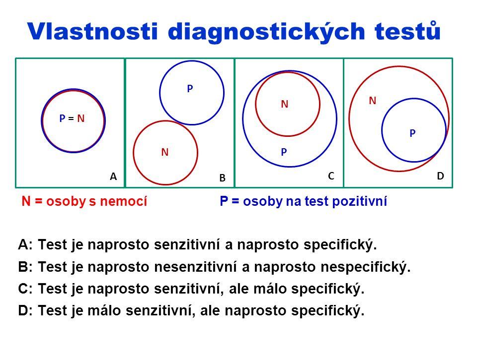 N = osoby s nemocí P = osoby na test pozitivní A: Test je naprosto senzitivní a naprosto specifický.