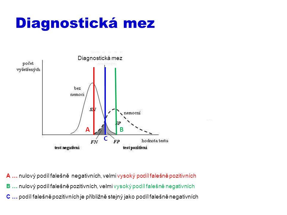 Diagnostická mez A … nulový podíl falešně negativních, velmi vysoký podíl falešně pozitivních B … nulový podíl falešně pozitivních, velmi vysoký podíl falešně negativních C … podíl falešně pozitivních je přibližně stejný jako podíl falešně negativních A C B Diagnostická mez
