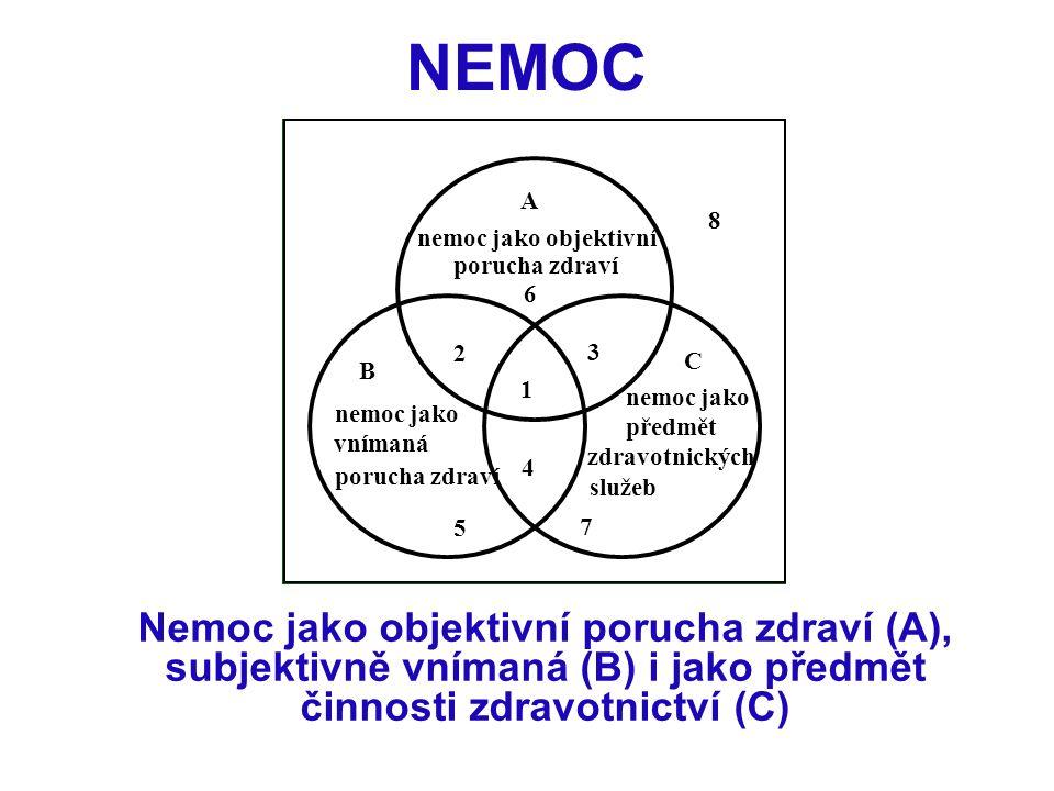 NEMOC Nemoc jako objektivní porucha zdraví (A), subjektivně vnímaná (B) i jako předmět činnosti zdravotnictví (C) nemoc jako objektivní A 6 3 1 4 2 B 5 7 C 8 porucha zdraví nemoc jako vnímaná porucha zdraví nemoc jako předmět zdravotnických služeb