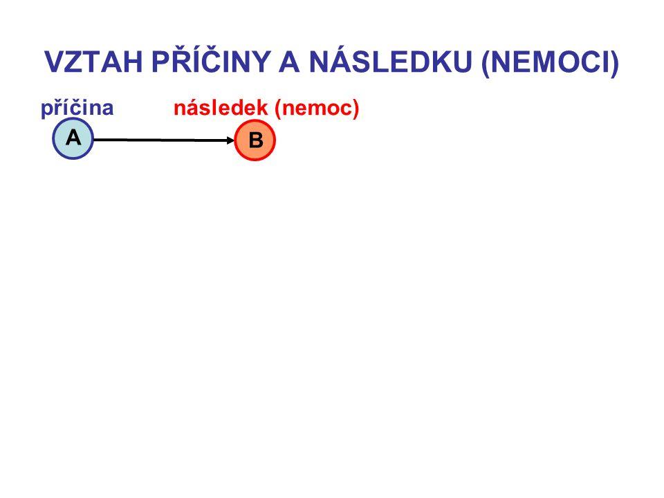 VZTAH PŘÍČINY A NÁSLEDKU (NEMOCI) A B příčina následek (nemoc)
