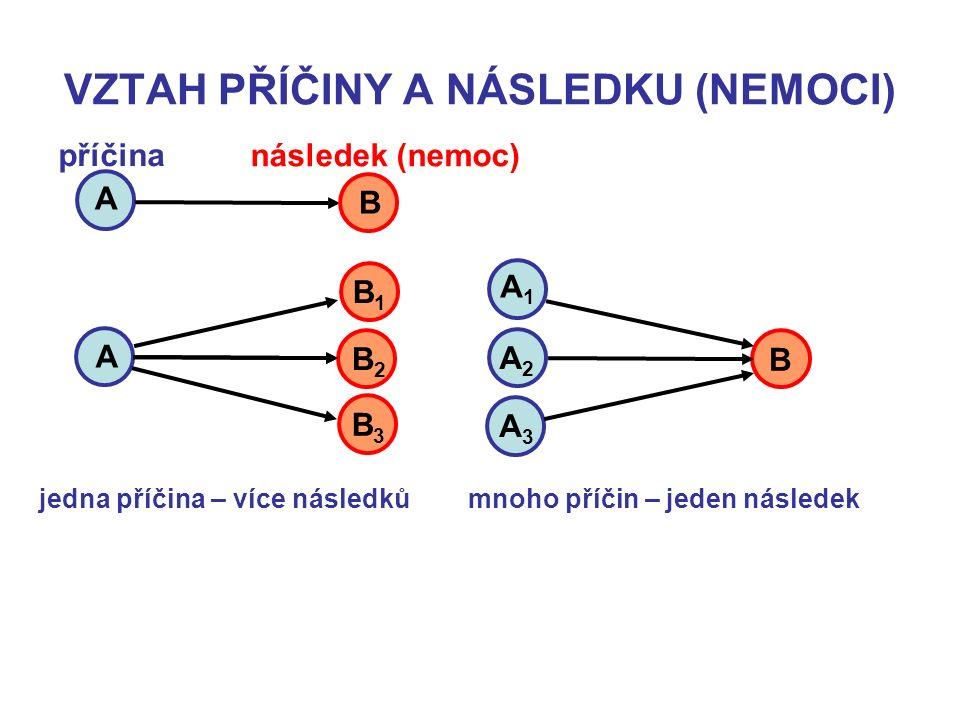 VZTAH PŘÍČINY A NÁSLEDKU (NEMOCI) A B příčina následek (nemoc) A B1B1 B2B2 B3B3 A1A1 A2A2 A3A3 B jedna příčina – více následků mnoho příčin – jeden následek