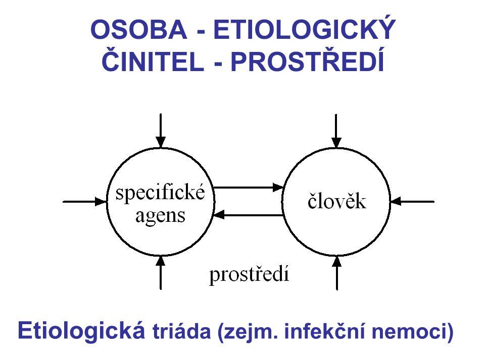 OSOBA - ETIOLOGICKÝ ČINITEL - PROSTŘEDÍ Etiologická triáda (zejm. infekční nemoci)