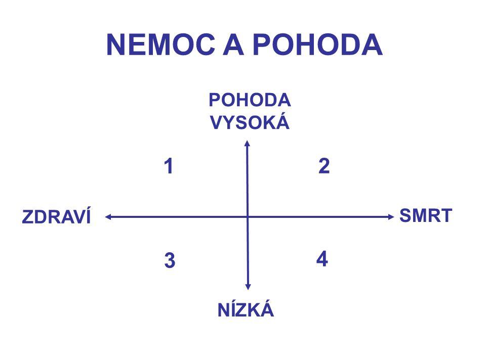 VZTAH PŘÍČINY A NÁSLEDKU (NEMOCI) kauzální síť