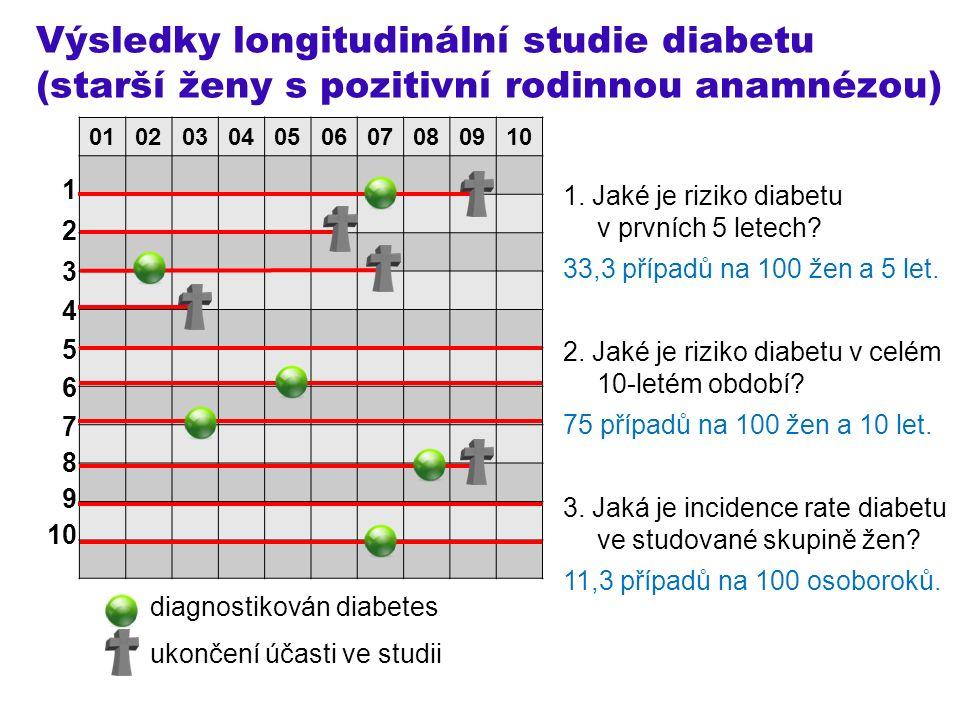 Výsledky longitudinální studie diabetu (starší ženy s pozitivní rodinnou anamnézou) 1 2 3 4 5 6 7 8 9 10 diagnostikován diabetes ukončení účasti ve studii 01020304050607080910 1.