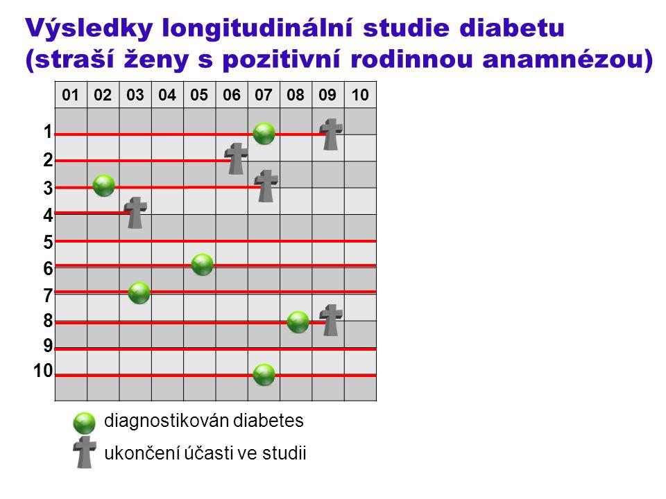 Výsledky longitudinální studie diabetu (straší ženy s pozitivní rodinnou anamnézou) 1 2 3 4 5 6 7 8 9 10 diagnostikován diabetes ukončení účasti ve studii 01020304050607080910