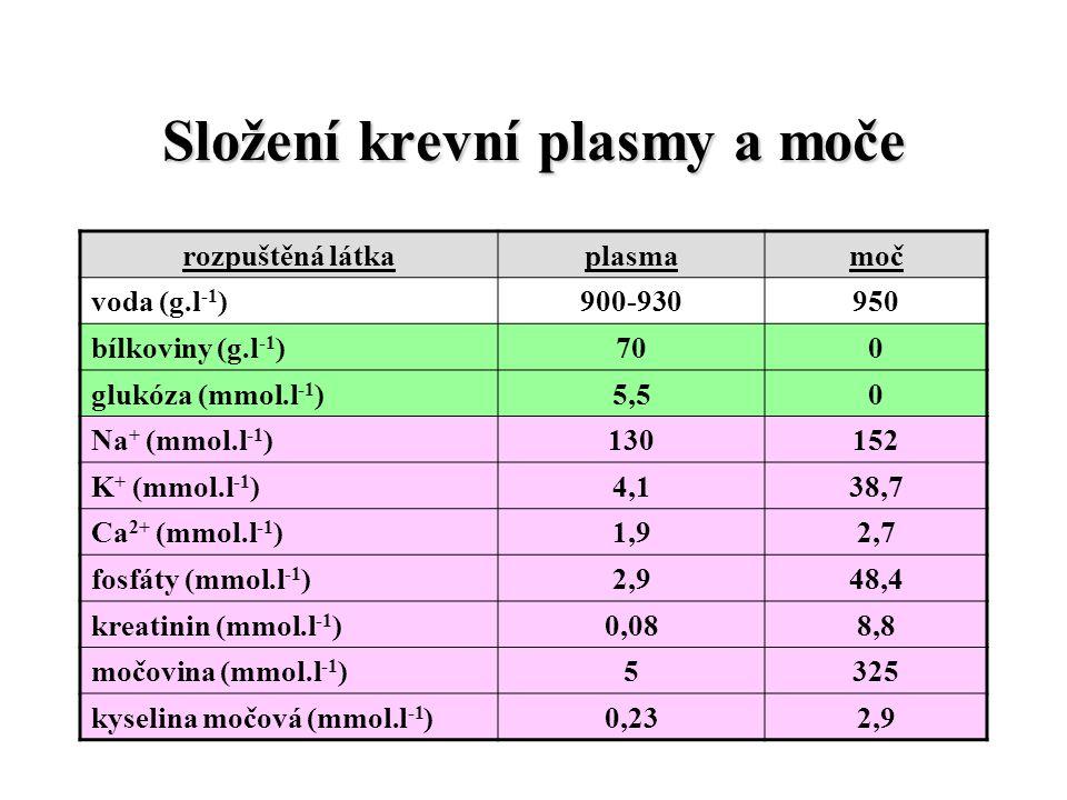 Složení krevní plasmy a moče rozpuštěná látkaplasmamoč voda (g.l -1 )900-930950 bílkoviny (g.l -1 )700 glukóza (mmol.l -1 )5,50 Na + (mmol.l -1 )130152 K + (mmol.l -1 )4,138,7 Ca 2+ (mmol.l -1 )1,92,7 fosfáty (mmol.l -1 )2,948,4 kreatinin (mmol.l -1 )0,088,8 močovina (mmol.l -1 )5325 kyselina močová (mmol.l -1 )0,232,9