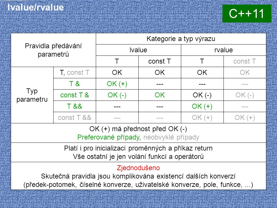 lvalue/rvalue Pravidla předávání parametrů Kategorie a typ výrazu lvaluervalue Tconst TT Typ parametru T, const TOK T &OK (+)--- const T &OK (-)OKOK (