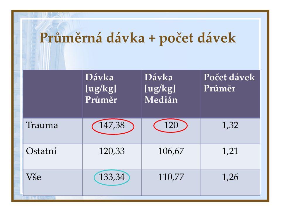 Průměrná dávka + počet dávek Dávka [ug/kg] Průměr Dávka [ug/kg] Medián Počet dávek Průměr Trauma147,381201,32 Ostatní120,33106,671,21 Vše133,34110,771,26