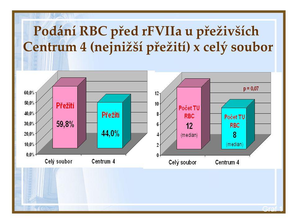 Graf 1 Podání RBC před rFVIIa u přeživších Centrum 4 (nejnižší přežití) x celý soubor