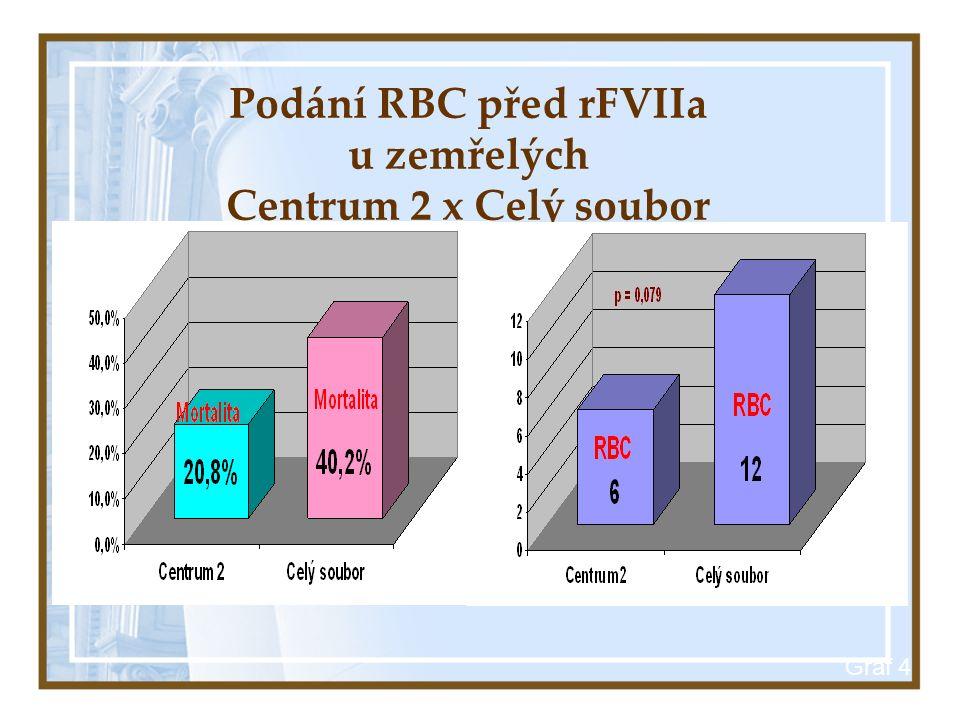 Graf 4 Podání RBC před rFVIIa u zemřelých Centrum 2 x Celý soubor