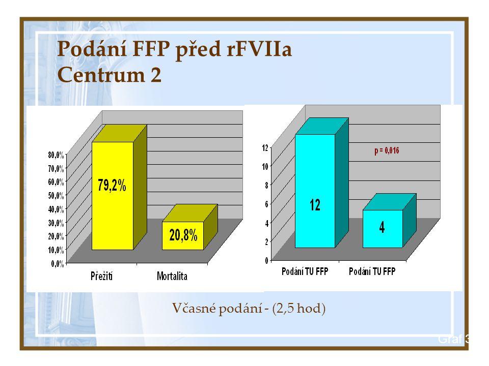 Podání FFP před rFVIIa Centrum 2 Graf 3 Včasné podání - (2,5 hod)