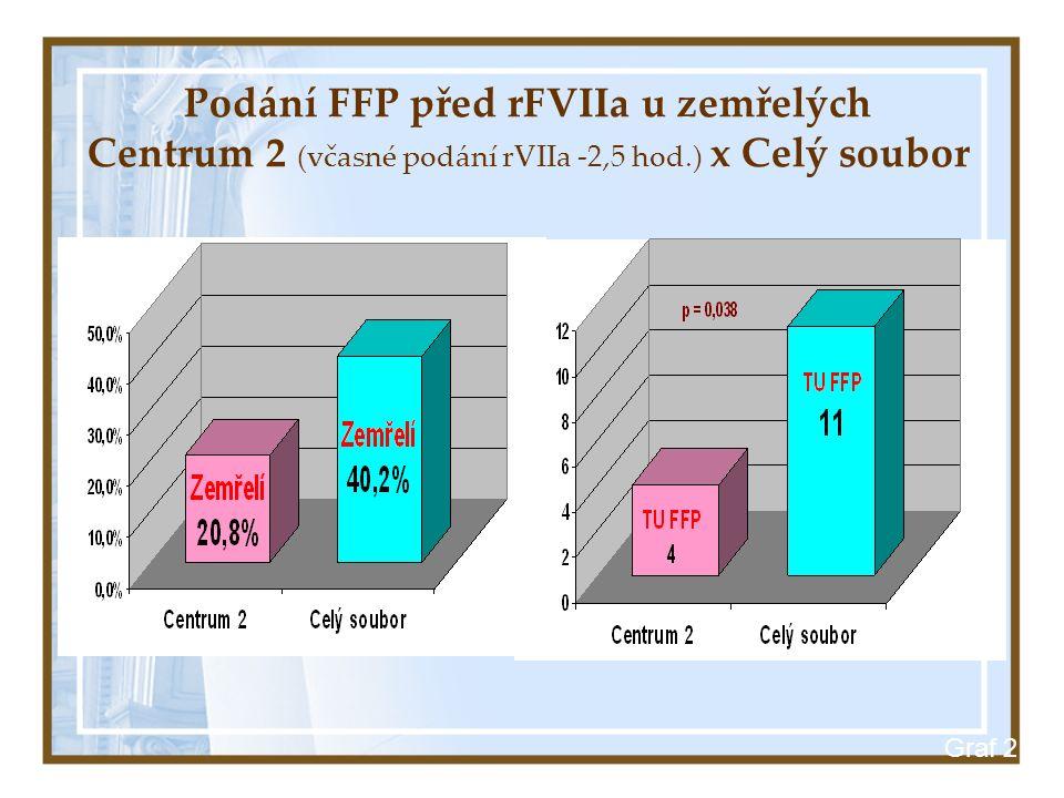 Graf 2 Podání FFP před rFVIIa u zemřelých Centrum 2 (včasné podání rVIIa -2,5 hod.) x Celý soubor