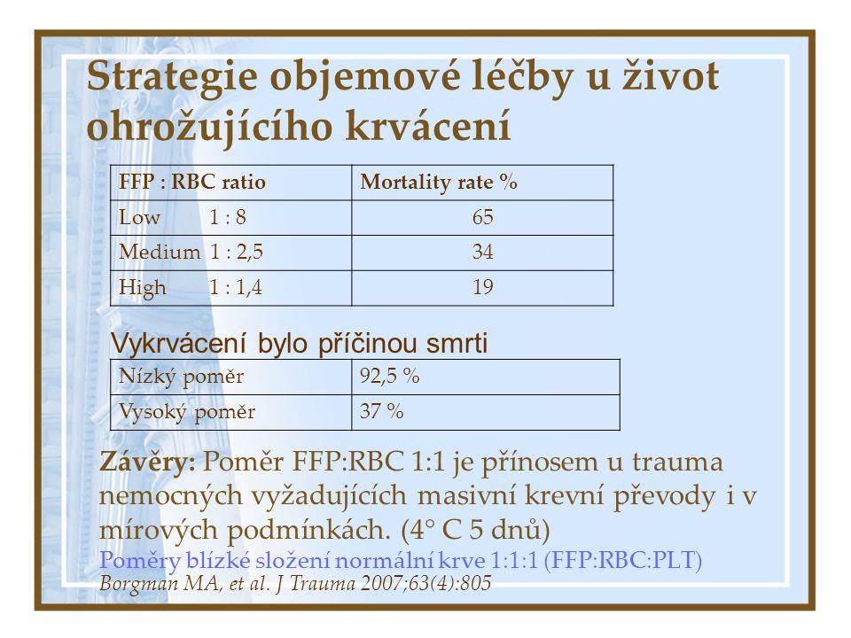 Strategie objemové léčby u život ohrožujícího krvácení Nová strategie Damage control (haemostatic) resuscitation Zahájena ihned na UP Objemová resuscitace pomocí FFP - omezena k dosažení sTK 90 mm Hg Doplnění objemu FFP s Ery alespoň poměr 1:1 nebo 1: 2 + další substituce koagulačních faktorů včetně trombo rFVIIa v časné fázi s prvními převody Ery Krystaloidy omezeny – udržení linek, nosiče léků Nejtěžší případy: čerstvá teplá krev jako objemová náhrada Holcomb JB et al: J Trauma.