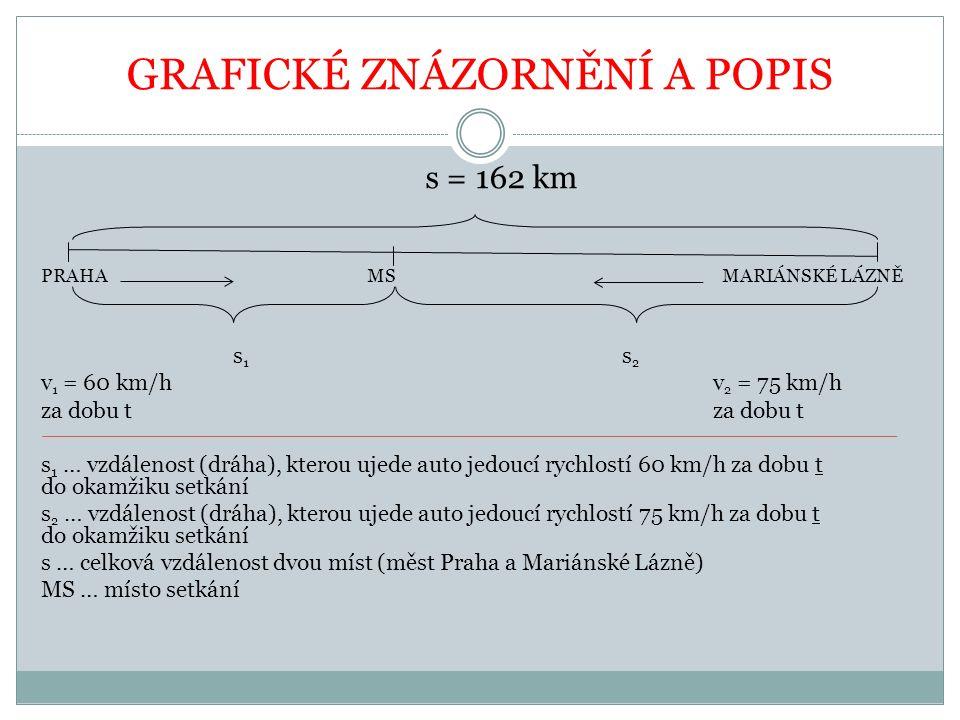 GRAFICKÉ ZNÁZORNĚNÍ A POPIS s = 162 km PRAHA MS MARIÁNSKÉ LÁZNĚ s 1 s 2 v 1 = 60 km/hv 2 = 75 km/hza dobu t s 1 … vzdálenost (dráha), kterou ujede auto jedoucí rychlostí 60 km/h za dobu t do okamžiku setkání s 2 … vzdálenost (dráha), kterou ujede auto jedoucí rychlostí 75 km/h za dobu t do okamžiku setkání s … celková vzdálenost dvou míst (měst Praha a Mariánské Lázně) MS … místo setkání