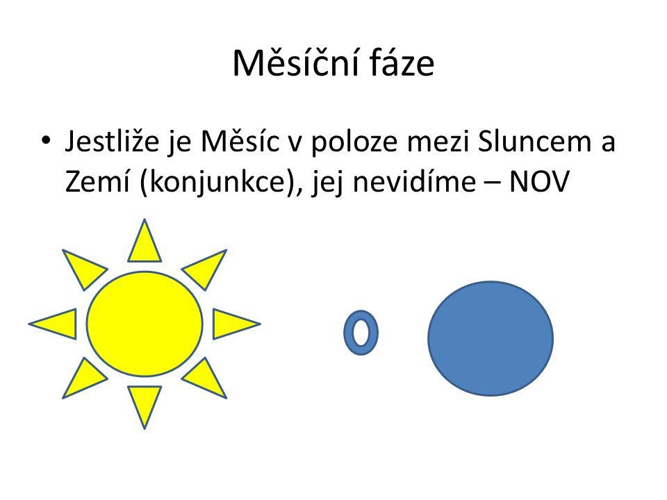 Měsíční fáze Jestliže je Měsíc v poloze mezi Sluncem a Zemí (konjunkce), jej nevidíme – NOV