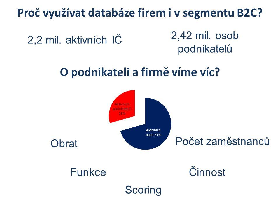Proč využívat databáze firem i v segmentu B2C? 2,2 mil. aktivních IČ Počet zaměstnanců Funkce Obrat 2,42 mil. osob podnikatelů Scoring Činnost O podni