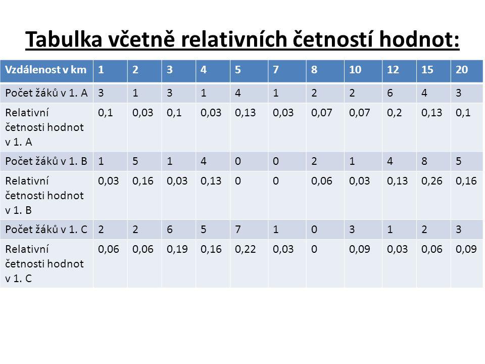 2., 3.a) Charakteristiky rozdělení žáků 1. A: Aritmetický průměr: (1.