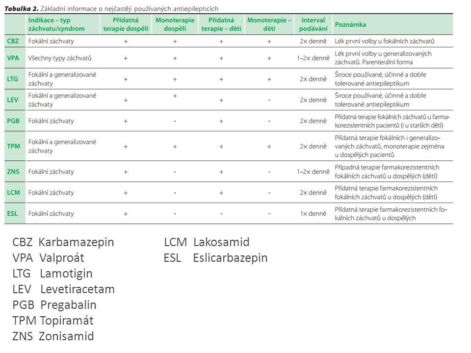 """Farmakorezistentní versus pseudofarmakorezistentní epilepsie → epilepsie, u níž se nepodaří dlouhodobě plně kompenzovat pacienta za použití dvou vhodně zvolených antiepileptik v adekvátních terapeutických dávkách, v monoterapii nebo kombinované terapii → """"pseudofarmakorezistence - Chybná diagnóza (cca 45%) - Chybná volba AED - Nedostatečná dávka AED (event."""