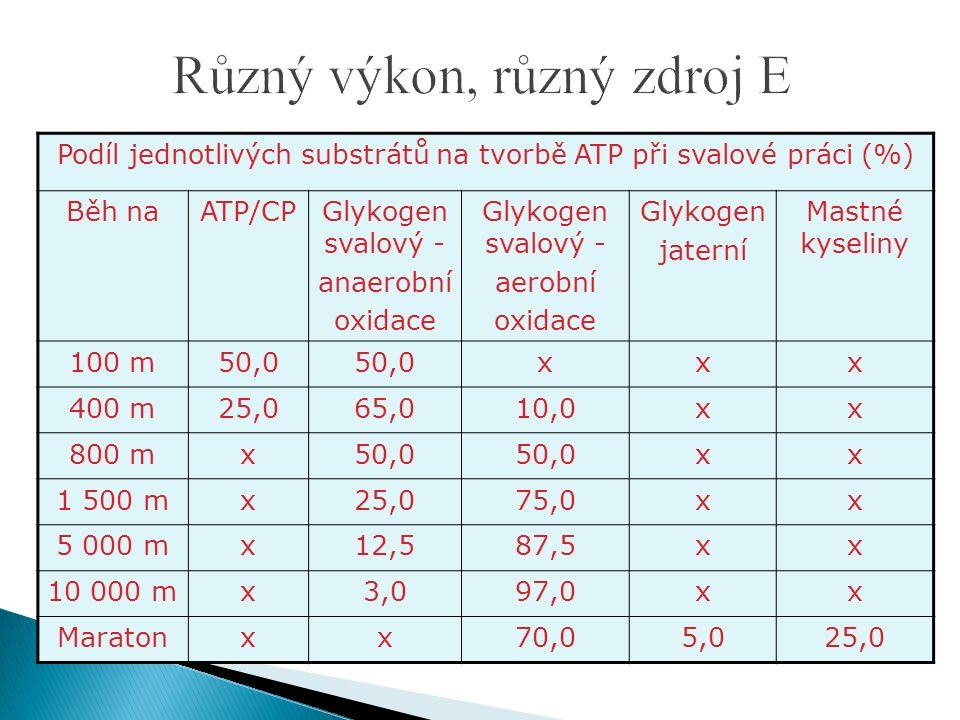 Podíl jednotlivých substrátů na tvorbě ATP při svalové práci (%) Běh naATP/CPGlykogen svalový - anaerobní oxidace Glykogen svalový - aerobní oxidace Glykogen jaterní Mastné kyseliny 100 m50,0 xxx 400 m25,065,010,0xx 800 mx50,0 xx 1 500 mx25,075,0xx 5 000 mx12,587,5xx 10 000 mx3,097,0xx Maratonxx70,05,025,0