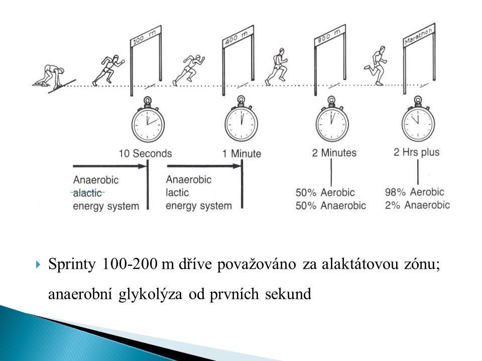  Sprinty 100-200 m dříve považováno za alaktátovou zónu; anaerobní glykolýza od prvních sekund