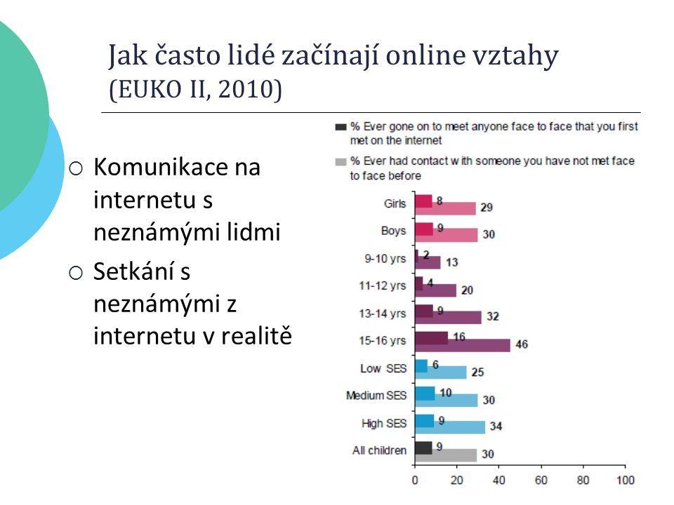 Jak často lidé začínají online vztahy (EUKO II, 2010)  Komunikace na internetu s neznámými lidmi  Setkání s neznámými z internetu v realitě