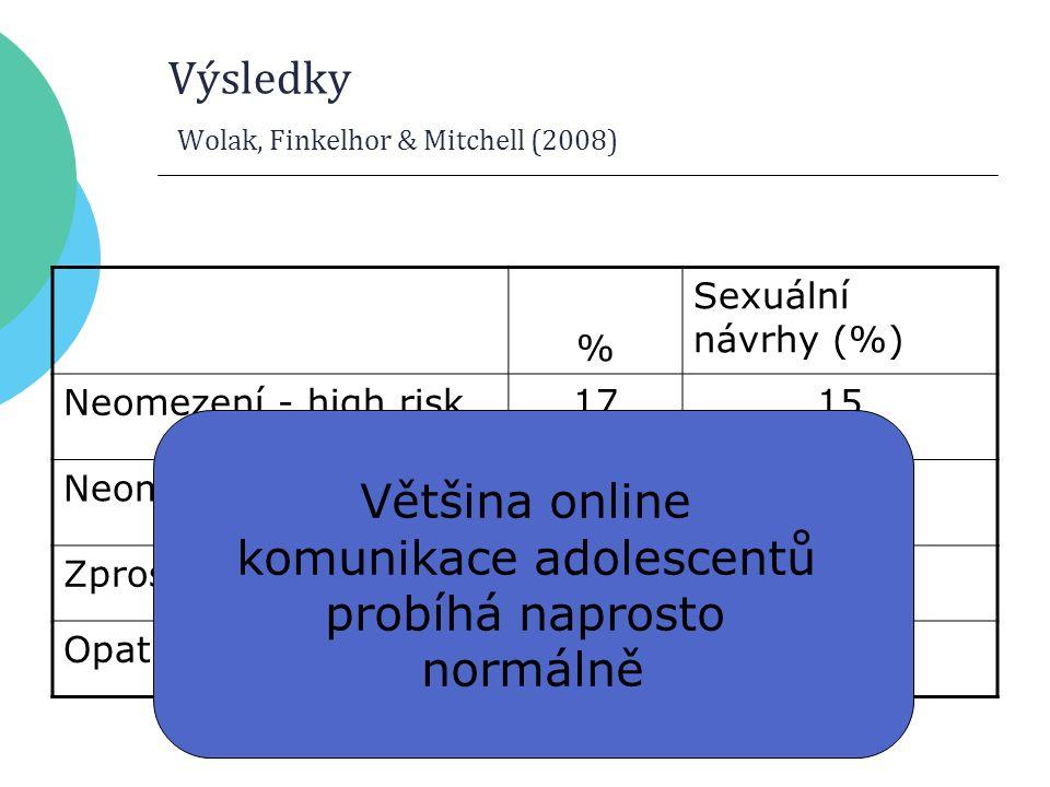 Výsledky Wolak, Finkelhor & Mitchell (2008) % Sexuální návrhy (%) Neomezení - high risk1715 Neomezení - low risk216 Zprostředkovaní104 Opatrní511 Většina online komunikace adolescentů probíhá naprosto normálně