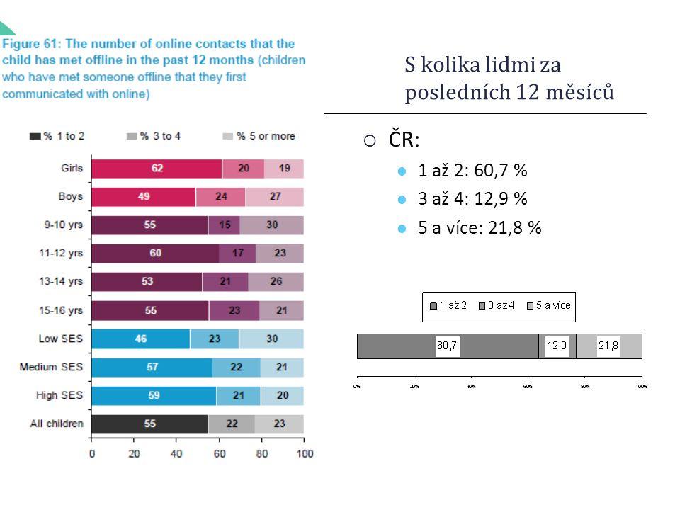 S kolika lidmi za posledních 12 měsíců  ČR: 1 až 2: 60,7 % 3 až 4: 12,9 % 5 a více: 21,8 %