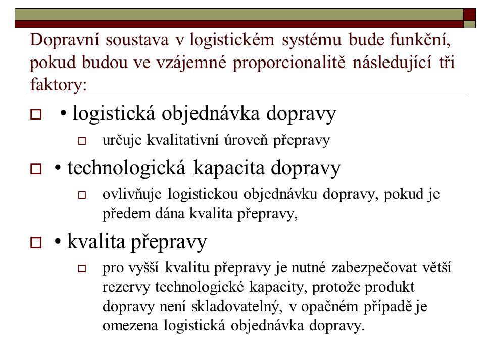 Kontrolní otázky 1.Co ovlivňuje nabídku kapacity logistické dopravy.