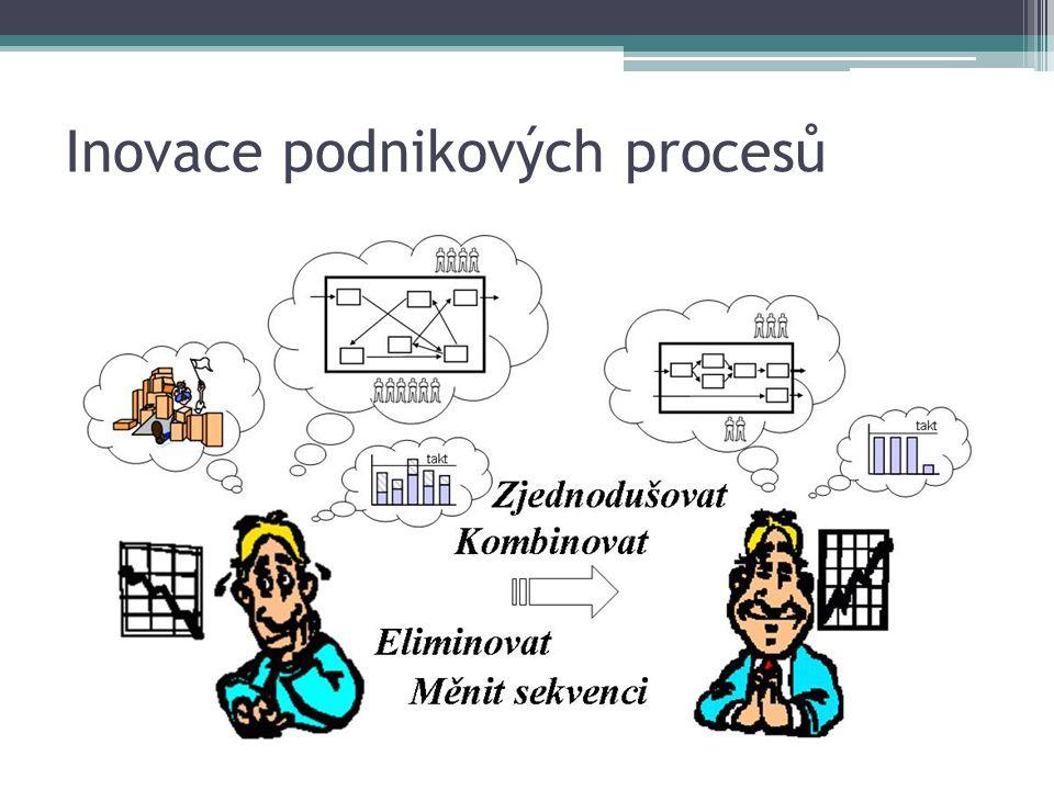 Inovace podnikových procesů