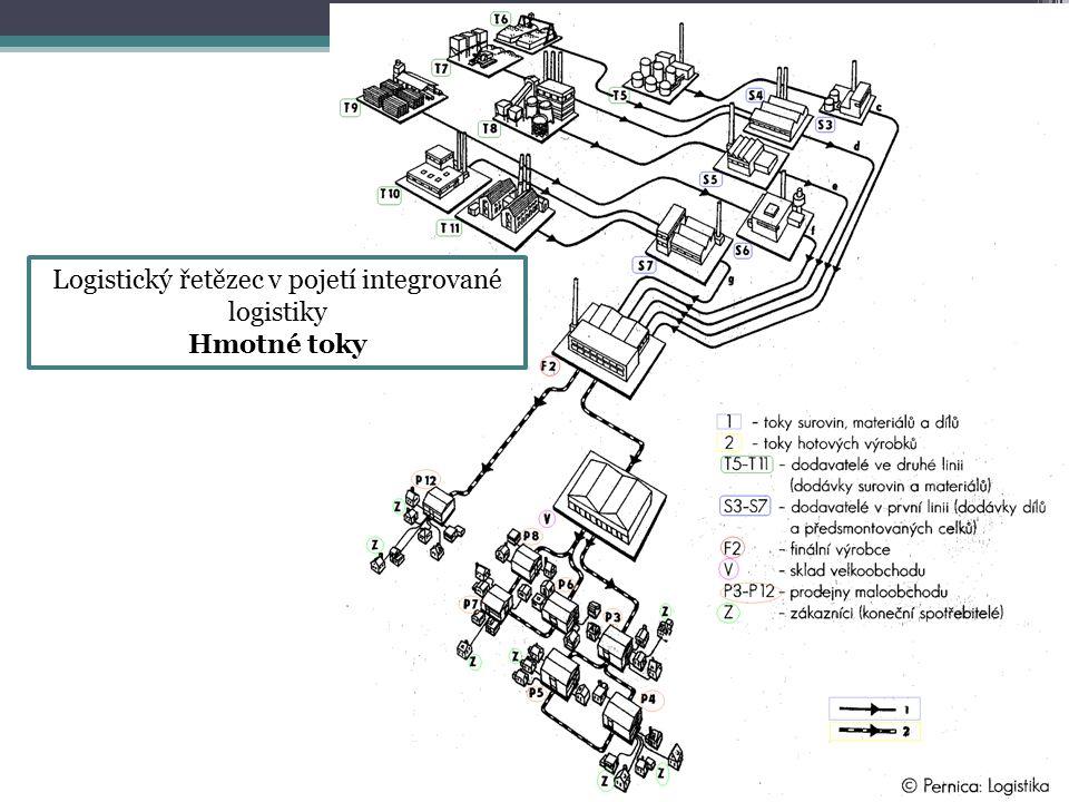 Logistický řetězec v pojetí integrované logistiky Hmotné toky