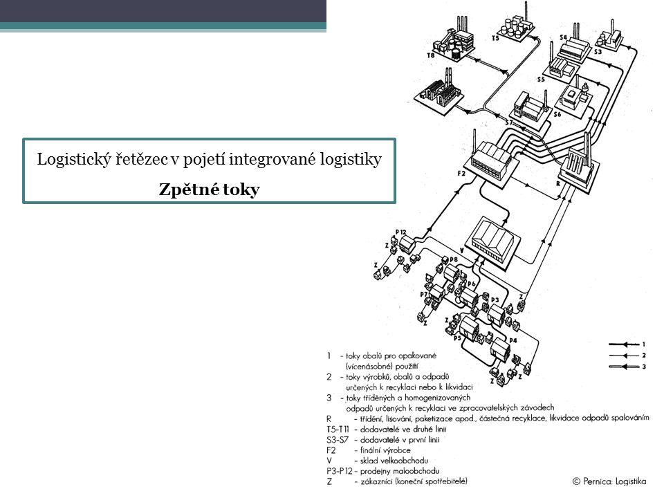 Logistický řetězec v pojetí integrované logistiky Zpětné toky