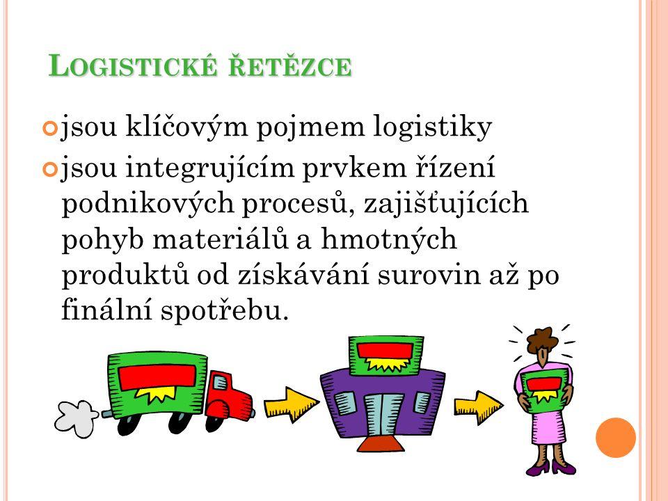 L OGISTICKÉ ŘETĚZCE jsou klíčovým pojmem logistiky jsou integrujícím prvkem řízení podnikových procesů, zajišťujících pohyb materiálů a hmotných produ