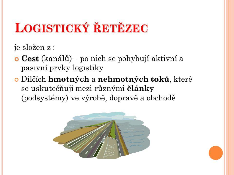 L OGISTICKÝ ŘETĚZEC je složen z : Cest Cest (kanálů) – po nich se pohybují aktivní a pasivní prvky logistiky toků Dílčích hmotných a nehmotných toků,
