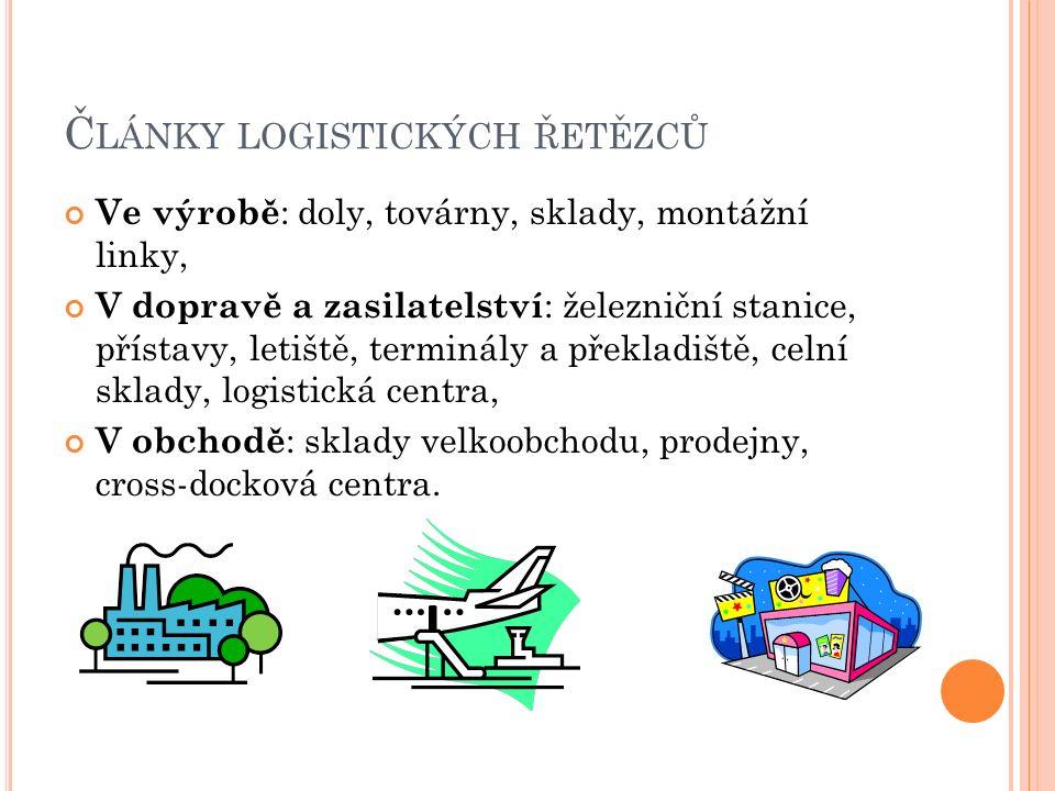 Č LÁNKY LOGISTICKÝCH ŘETĚZCŮ Ve výrobě : doly, továrny, sklady, montážní linky, V dopravě a zasilatelství : železniční stanice, přístavy, letiště, ter