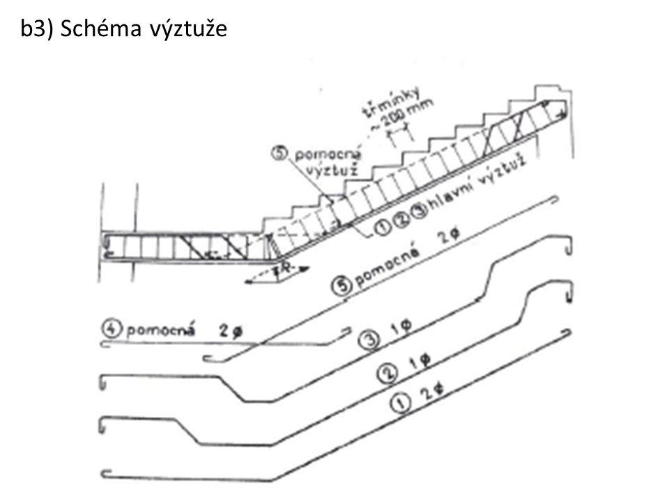 b3) Schéma výztuže