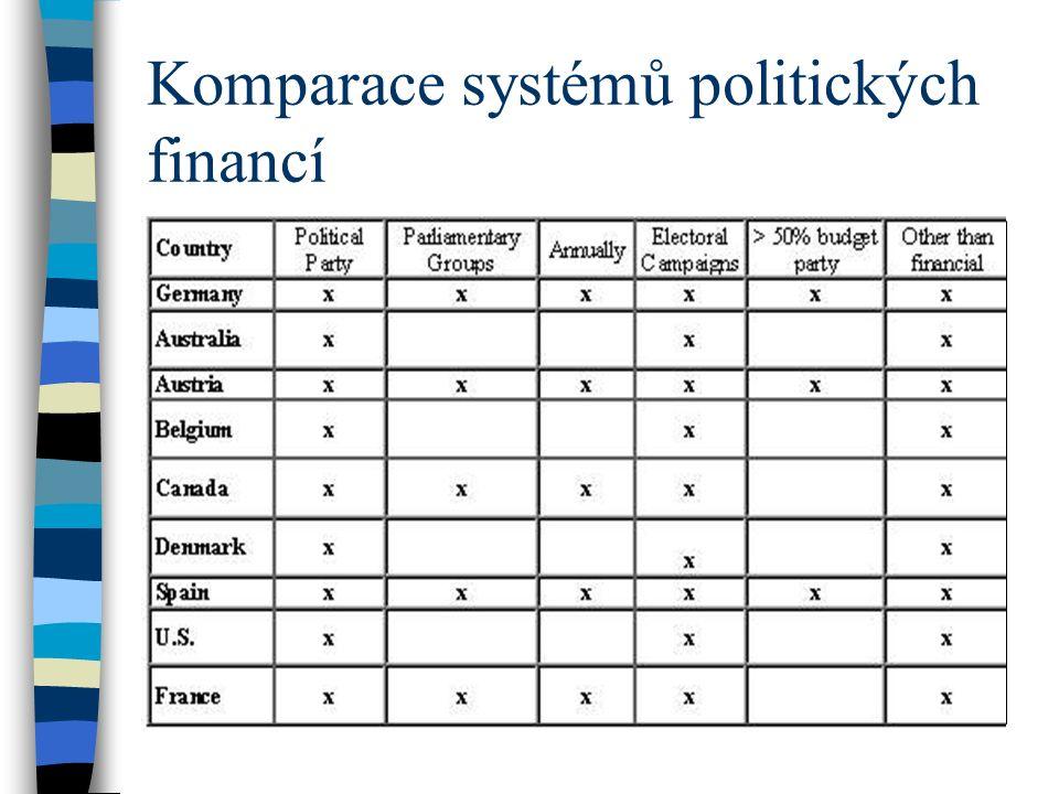 Komparace systémů politických financí