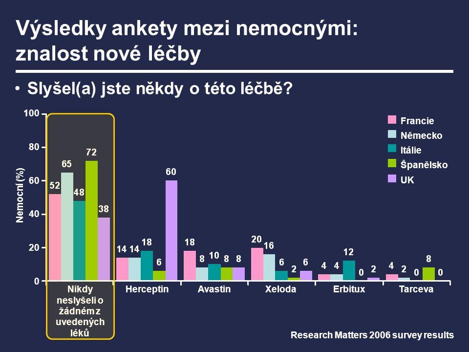 Nikdy neslyšeli o žádném z uvedených léků XelodaHerceptinAvastin Nemocní (%) TarcevaErbitux Slyšel(a) jste někdy o této léčbě? Výsledky ankety mezi ne
