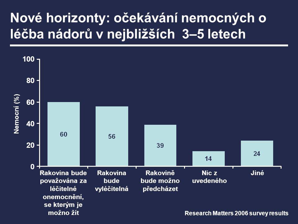 Nemocní (%) Nové horizonty: očekávání nemocných o léčba nádorů v nejbližších 3–5 letech Research Matters 2006 survey results 100 80 60 40 20 0 Rakovin