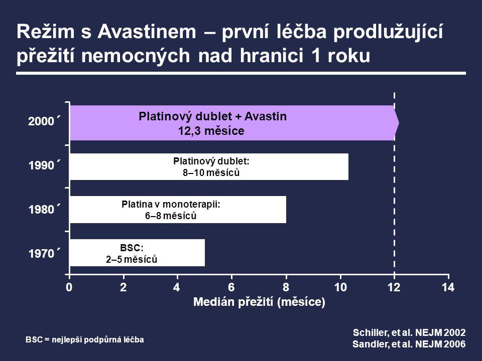 BSC: 2–5 měsíců Platina v monoterapii: 6–8 měsíců Platinový dublet: 8–10 měsíců Medián přežití (měsíce) 02468101214 2000´ 1990´ 1980´ 1970´ Platinový dublet + Avastin 12,3 měsíce Režim s Avastinem – první léčba prodlužující přežití nemocných nad hranici 1 roku Schiller, et al.