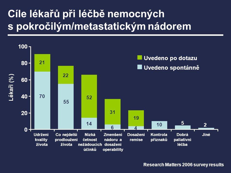 Cíle lékařů při léčbě nemocných s pokročilým/metastatickým nádorem 100 80 60 40 20 0 Udržení kvality života Lékaři (%) 70 55 14 6 4 10 5 21 22 52 31 19 2 Co nejdelší prodloužení života Kontrola příznaků Dobrá paliativní léčba Jiné Uvedeno po dotazu Uvedeno spontánně Research Matters 2006 survey results Nízká četnost nežádoucích účinků Zmenšení nádoru a dosažení operability Dosažení remise