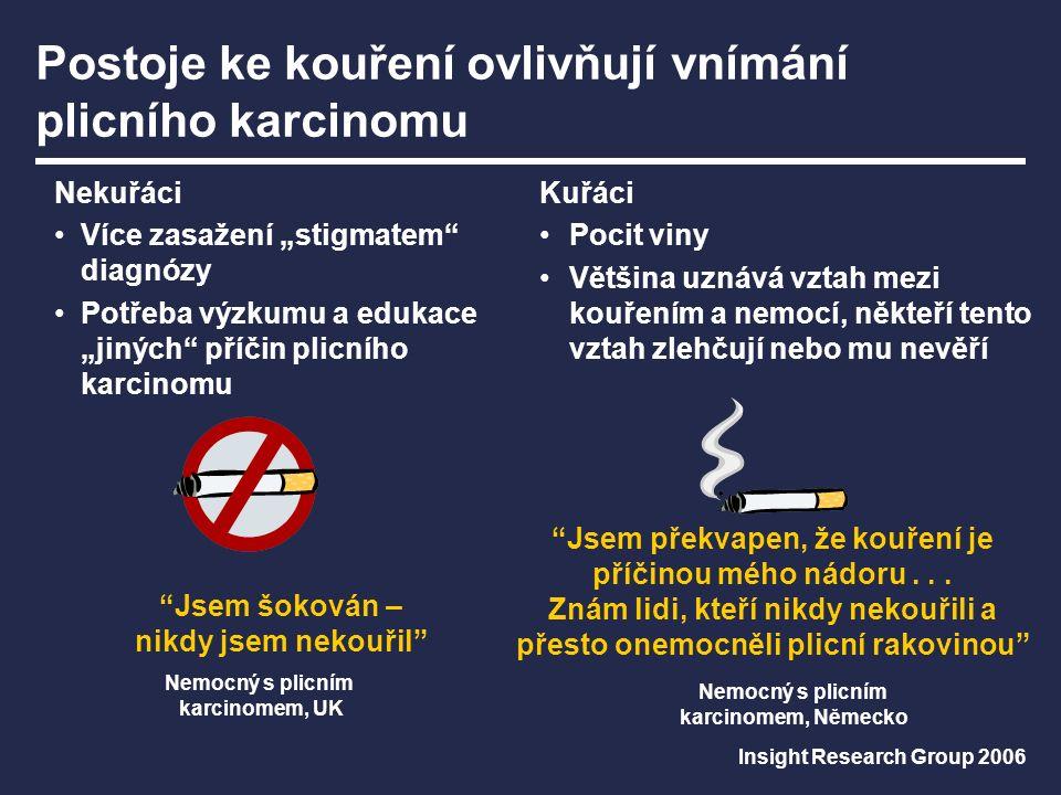 """Postoje ke kouření ovlivňují vnímání plicního karcinomu Nemocný s plicním karcinomem, UK Nekuřáci Více zasažení """"stigmatem diagnózy Potřeba výzkumu a edukace """"jiných příčin plicního karcinomu Jsem šokován – nikdy jsem nekouřil Nemocný s plicním karcinomem, Německo Kuřáci Pocit viny Většina uznává vztah mezi kouřením a nemocí, někteří tento vztah zlehčují nebo mu nevěří Jsem překvapen, že kouření je příčinou mého nádoru..."""