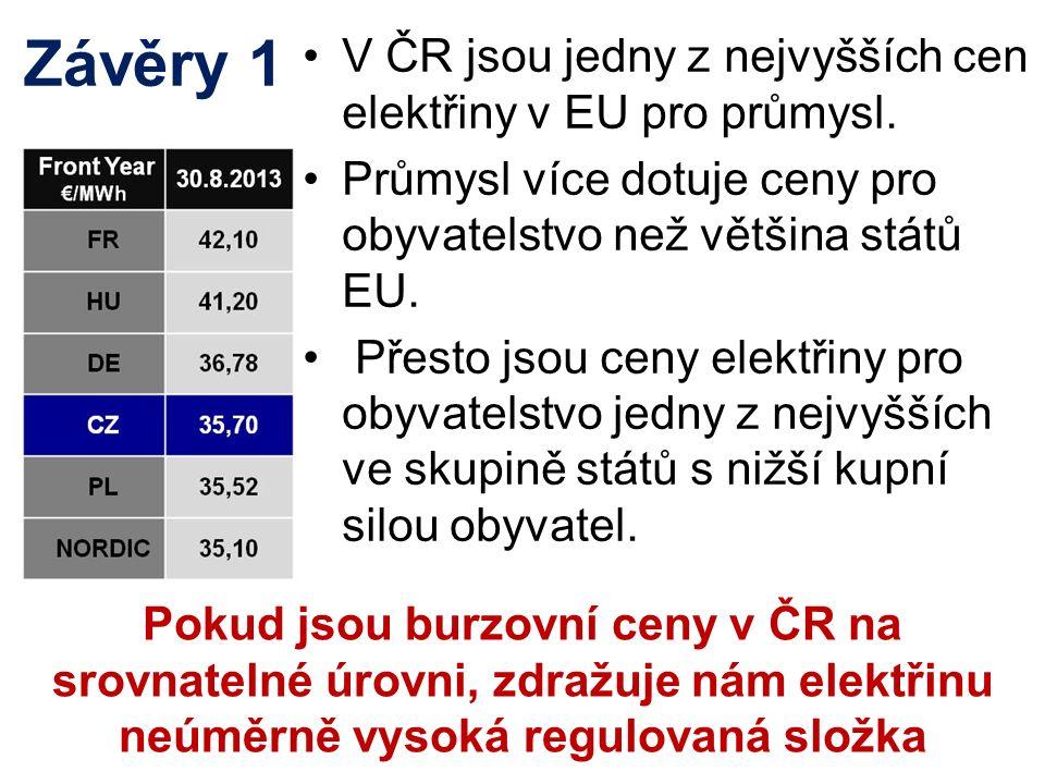 Závěry 1 V ČR jsou jedny z nejvyšších cen elektřiny v EU pro průmysl. Průmysl více dotuje ceny pro obyvatelstvo než většina států EU. Přesto jsou ceny