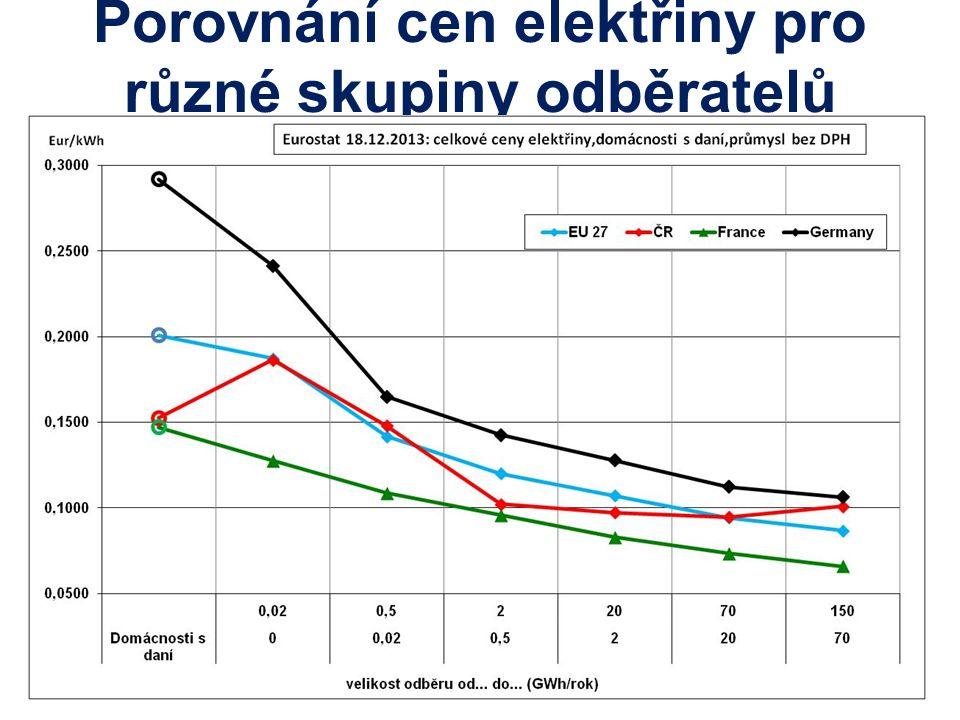 Porovnání cen elektřiny pro různé skupiny odběratelů