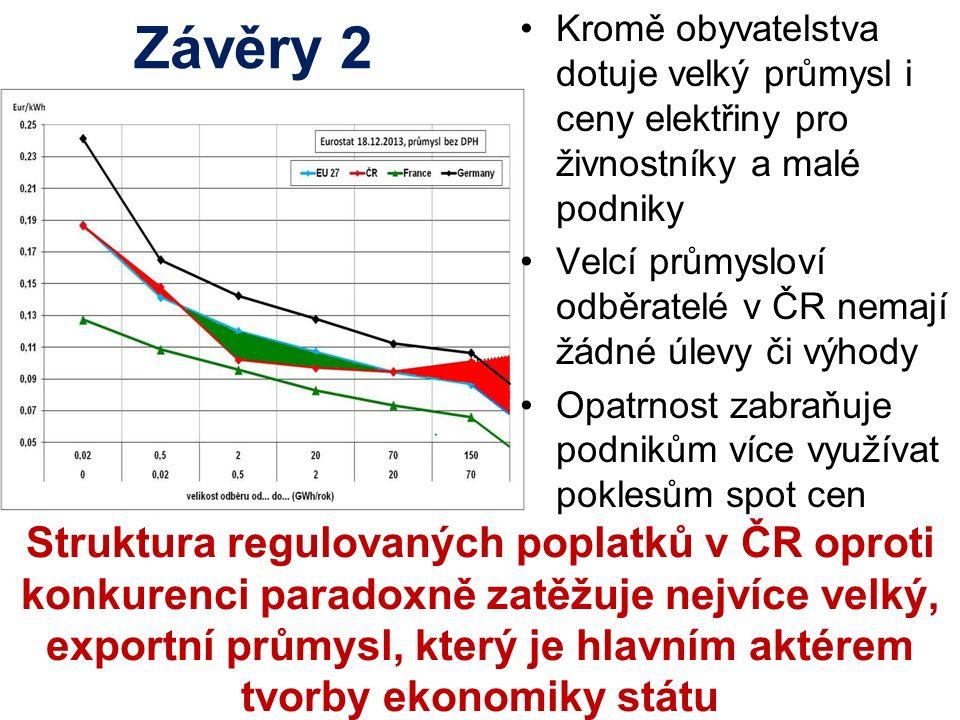 Závěry 2 Kromě obyvatelstva dotuje velký průmysl i ceny elektřiny pro živnostníky a malé podniky Velcí průmysloví odběratelé v ČR nemají žádné úlevy č